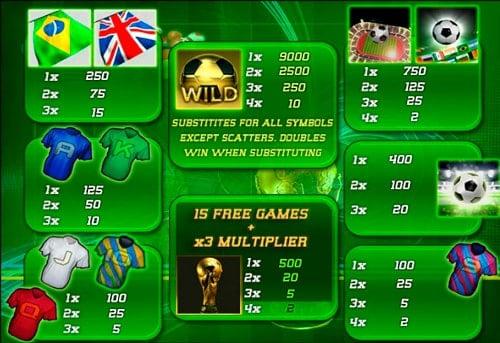Таблица выплат в онлайн слоте Football World Cup